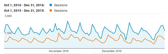 How I Doubled My Pinterest Traffic: A graph of my Pinterest traffic before and after implementing Tailwind